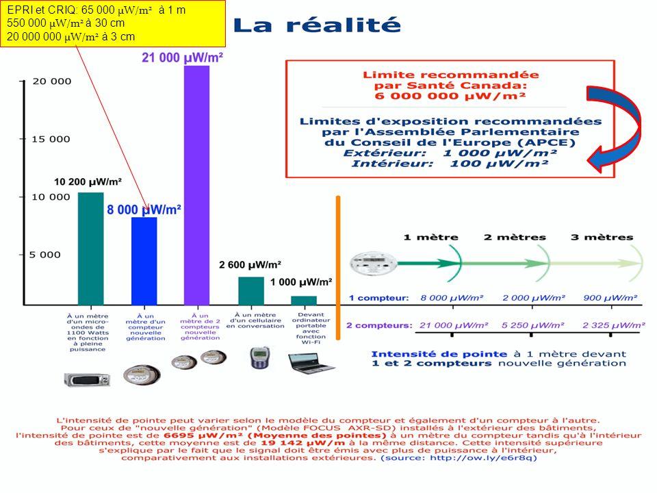 EPRI et CRIQ: 65 000 μW/m 2 à 1 m 550 000 μW/m 2 à 30 cm 20 000 000 μW/m 2 à 3 cm