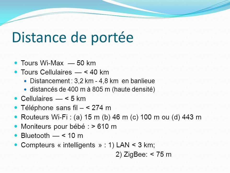 Distance de portée Tours Wi-Max 50 km Tours Cellulaires < 40 km Distancement : 3,2 km - 4,8 km en banlieue distancés de 400 m à 805 m (haute densité) Cellulaires < 5 km Téléphone sans fil – < 274 m Routeurs Wi-Fi : (a) 15 m (b) 46 m (c) 100 m ou (d) 443 m Moniteurs pour bébé : > 610 m Bluetooth < 10 m Compteurs « intelligents » : 1) LAN < 3 km; 2) ZigBee: < 75 m