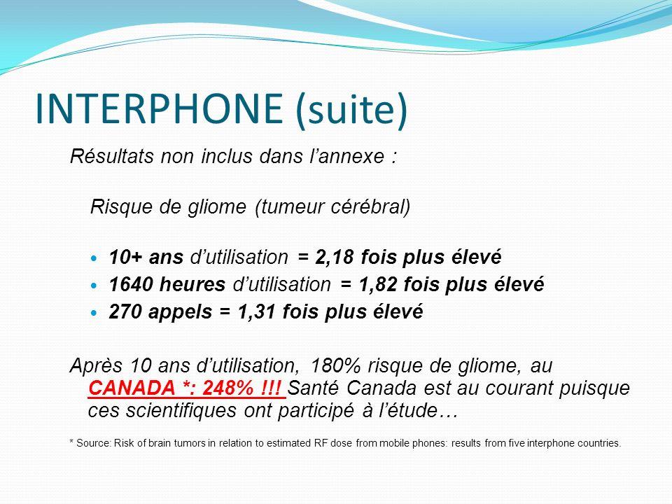 INTERPHONE (suite) Résultats non inclus dans lannexe : Risque de gliome (tumeur cérébral) 10+ ans dutilisation = 2,18 fois plus élevé 1640 heures dutilisation = 1,82 fois plus élevé 270 appels = 1,31 fois plus élevé Après 10 ans dutilisation, 180% risque de gliome, au CANADA *: 248% !!.