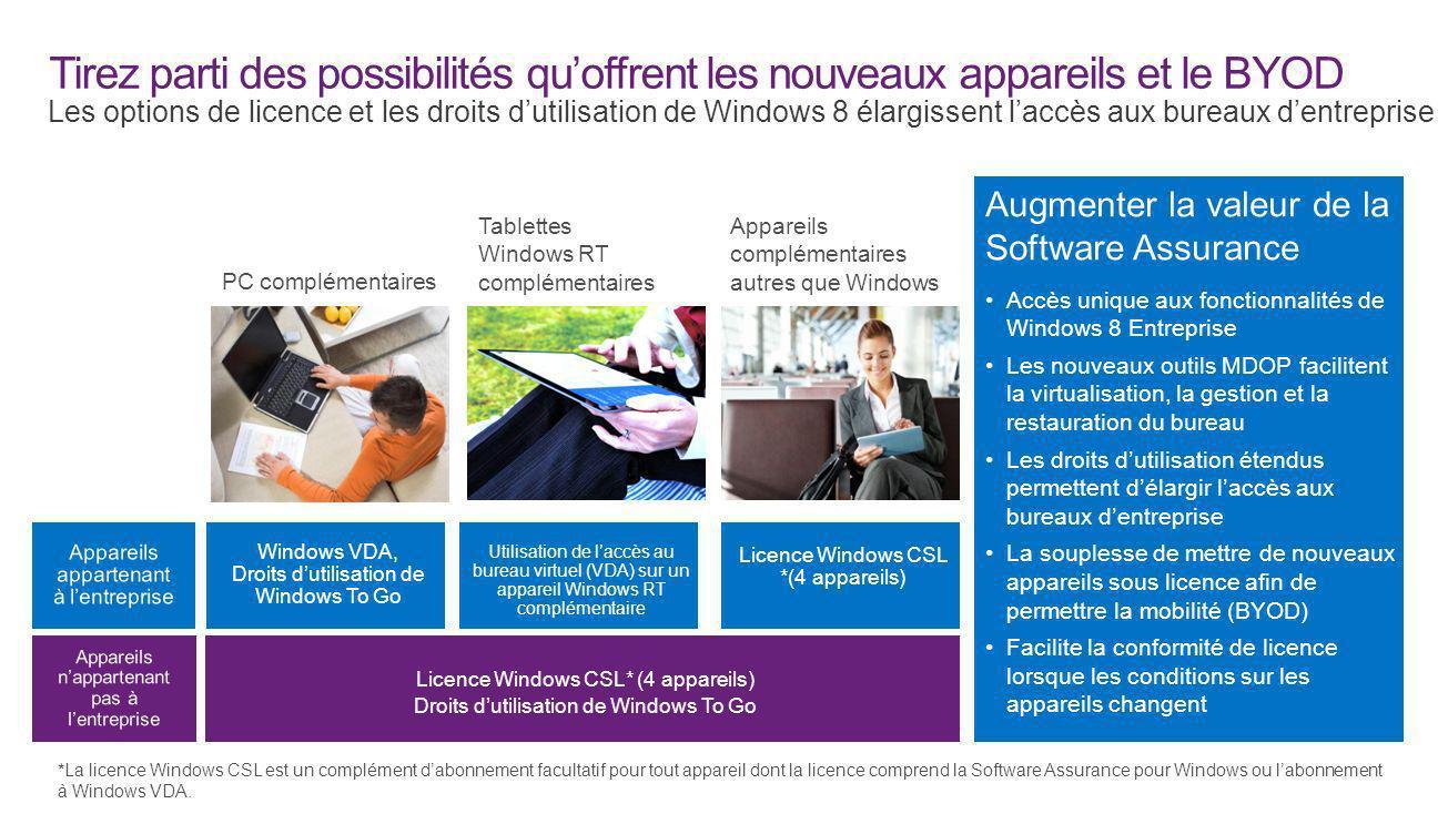 Tirez parti des possibilités quoffrent les nouveaux appareils et le BYOD Les options de licence et les droits dutilisation de Windows 8 élargissent la