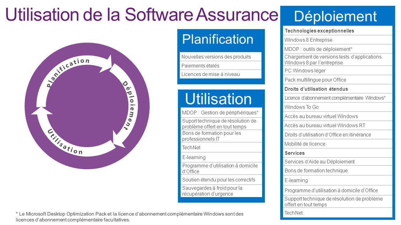 Utilisation de la Software Assurance Utilisation MDOP : Gestion de périphériques* Suport technique de résolution de problème offert en tout temps Bons