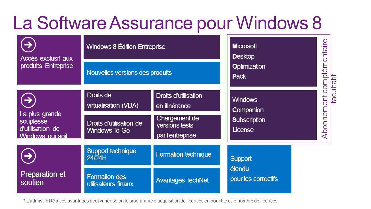 La Software Assurance pour Windows 8 Nouvelles versions des produits Accès exclusif aux produits Entreprise La plus grande souplesse dutilisation de W