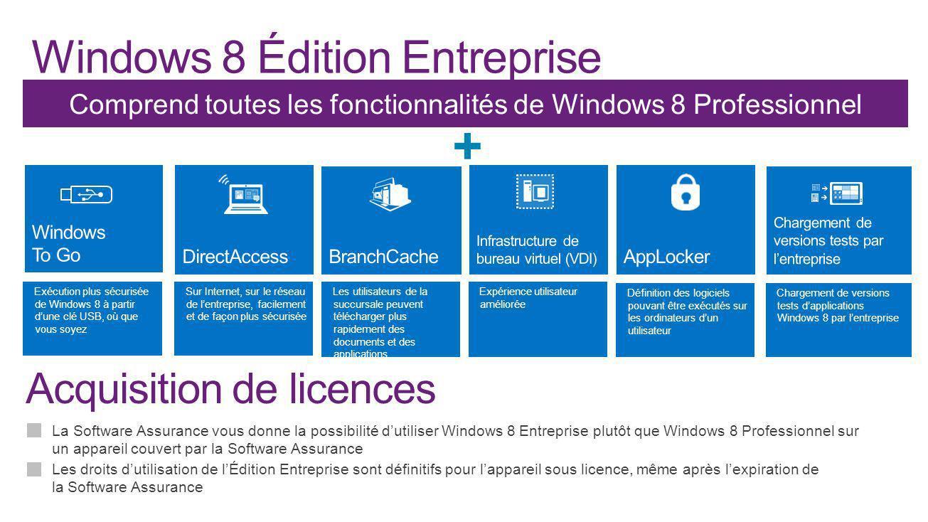 + La Software Assurance vous donne la possibilité dutiliser Windows 8 Entreprise plutôt que Windows 8 Professionnel sur un appareil couvert par la Sof