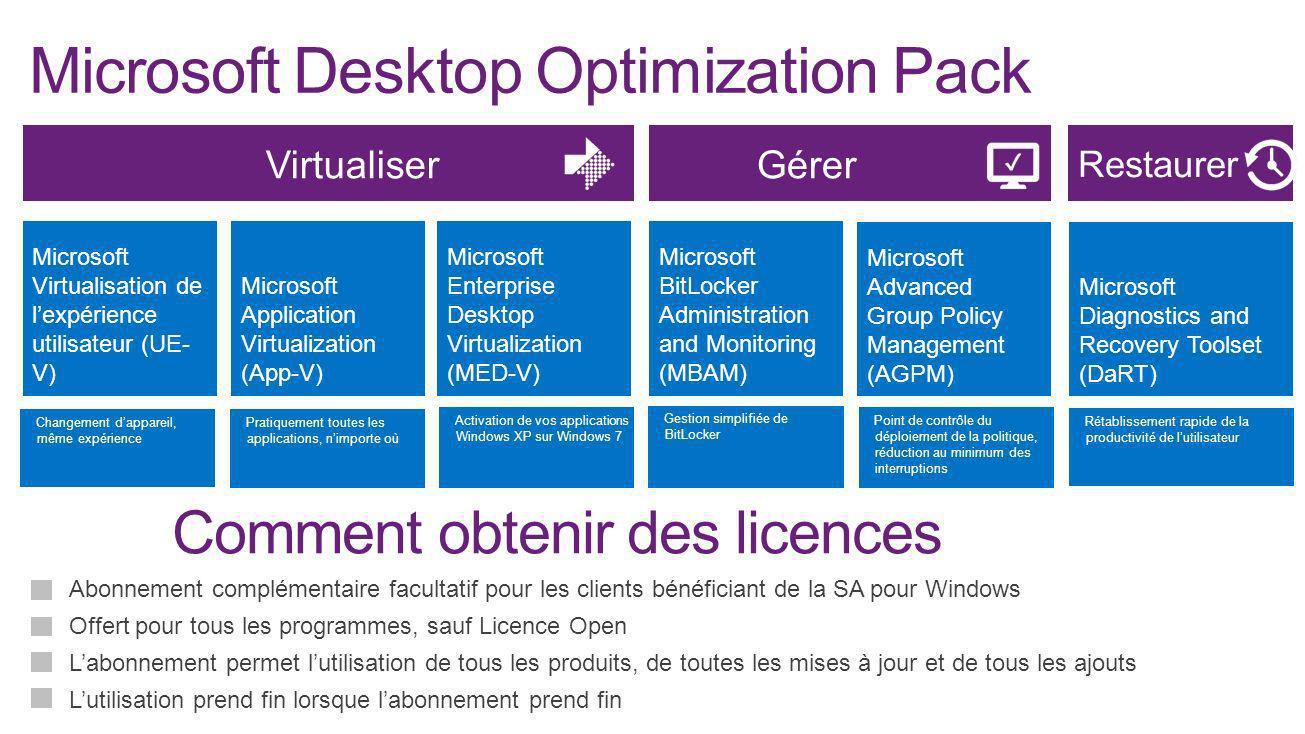 Abonnement complémentaire facultatif pour les clients bénéficiant de la SA pour Windows Offert pour tous les programmes, sauf Licence Open Labonnement