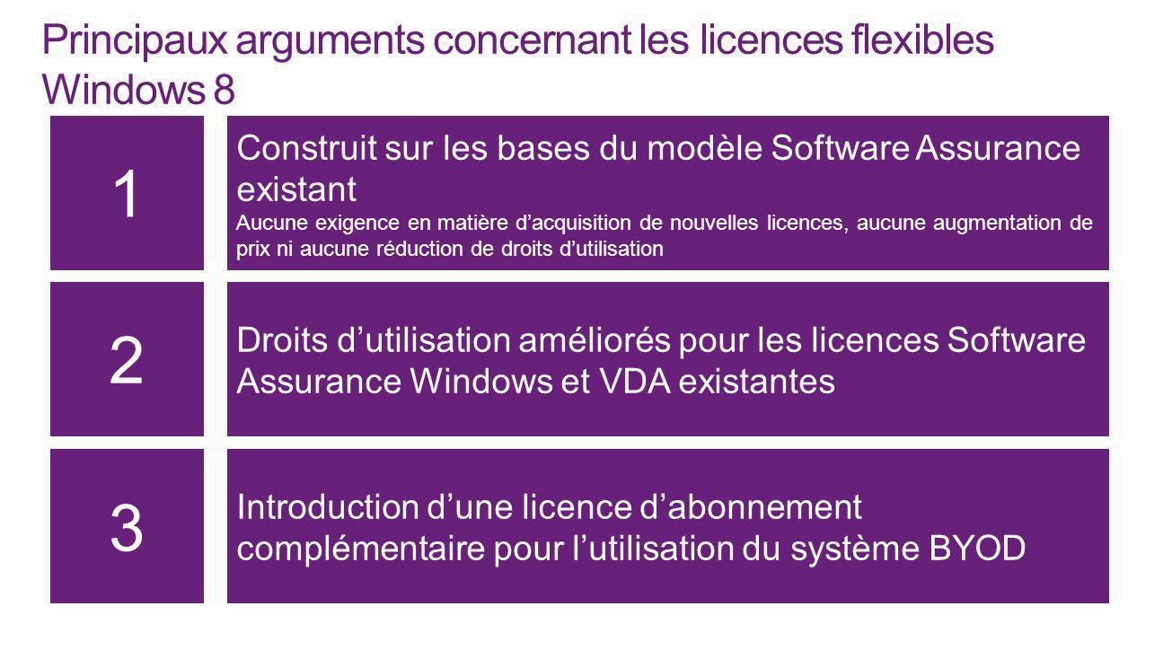 Principaux arguments concernant les licences flexibles Windows 8 Droits dutilisation améliorés pour les licences Software Assurance Windows et VDA exi