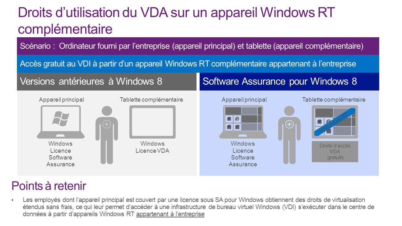 Tablette complémentaire Windows Licence VDA Windows Licence Software Assurance Appareil principal Windows RT Tablette complémentaire Windows Licence S