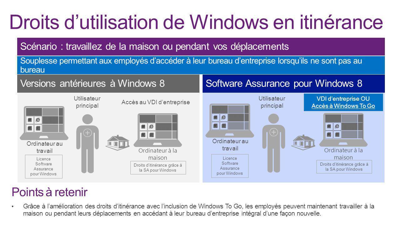 Licence Software Assurance pour Windows Droits ditinérance grâce à la SA pour Windows Ordinateur au travail Utilisateur principal Accès au VDI dentrep