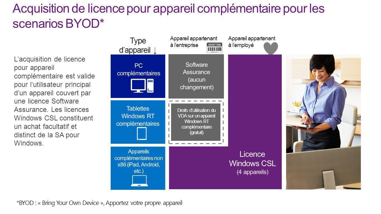 Acquisition de licence pour appareil complémentaire pour les scenarios BYOD* Droits dutilisation du VDA sur un appareil Windows RT complémentaire (gra