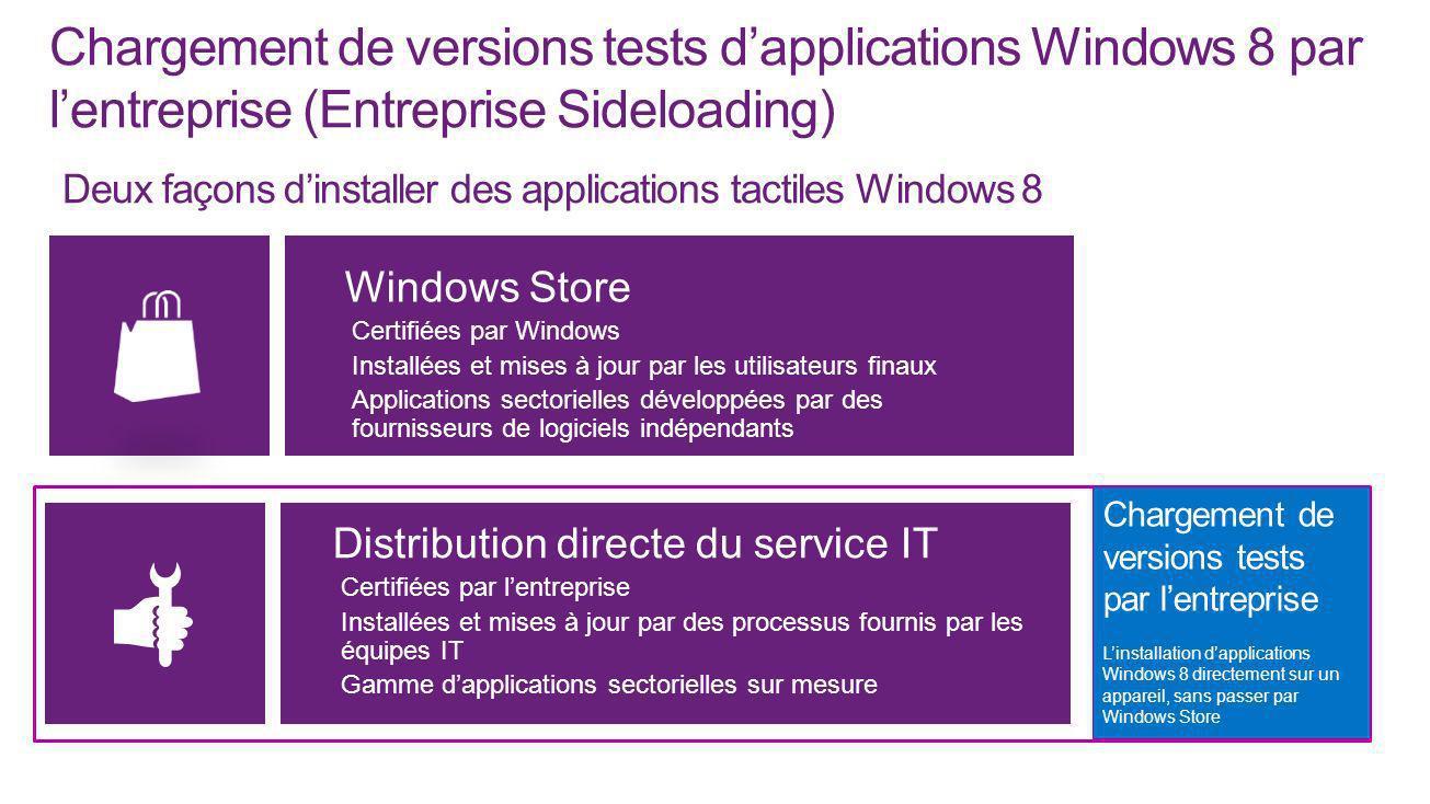 Distribution directe du service IT Certifiées par lentreprise Installées et mises à jour par des processus fournis par les équipes IT Gamme dapplicati