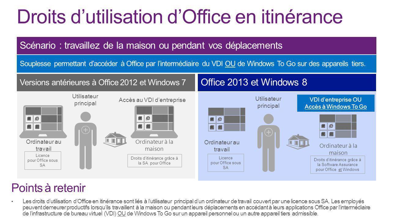Licence pour Office sous SA Droits ditinérance grâce à la SA pour Office Ordinateur au travail Utilisateur principal Accès au VDI dentreprise Ordinate