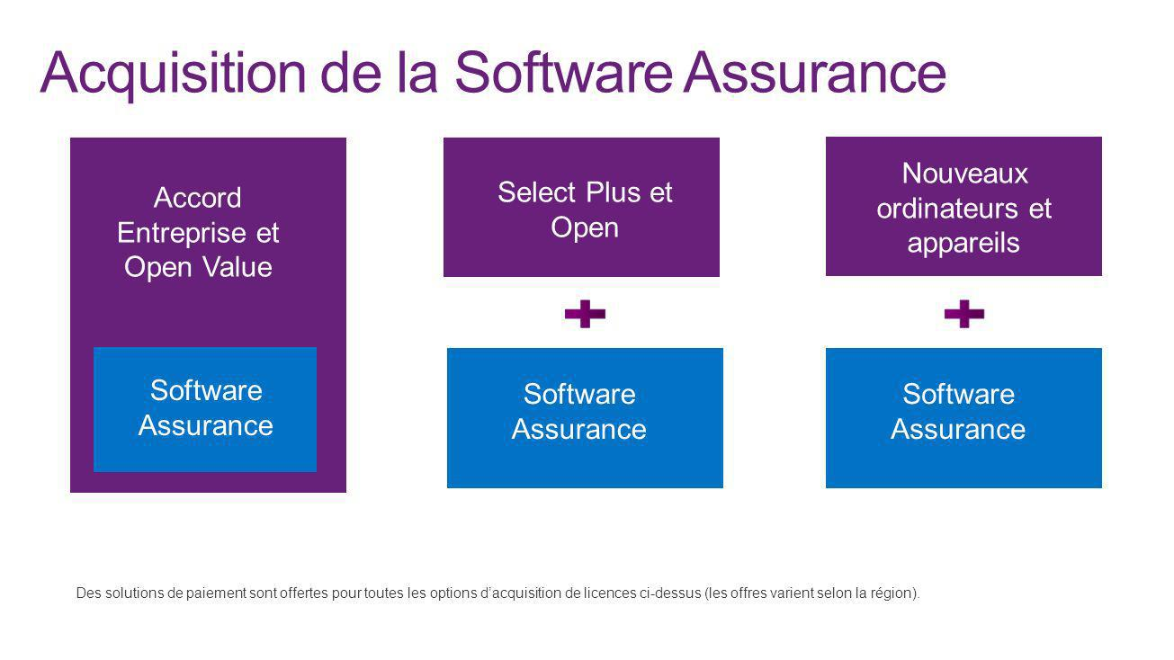 Acquisition de la Software Assurance Open, Select Plus Accord Entreprise et Open Value Nouveaux ordinateurs et nouveau matériel Software Assurance Ass
