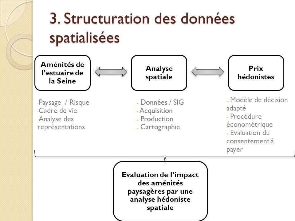 3. Structuration des données spatialisées Evaluation de limpact des aménités paysagères par une analyse hédoniste spatiale Aménités de lestuaire de la