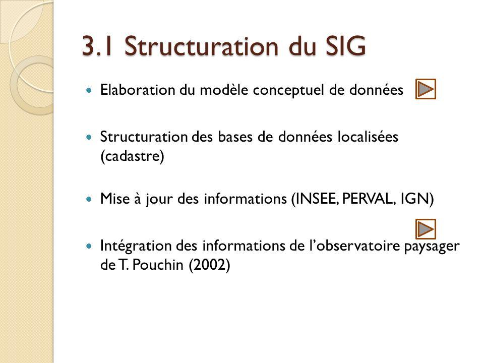 3.1 Structuration du SIG Elaboration du modèle conceptuel de données Structuration des bases de données localisées (cadastre) Mise à jour des informations (INSEE, PERVAL, IGN) Intégration des informations de lobservatoire paysager de T.