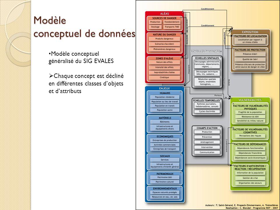 Modèle conceptuel de données Modèle conceptuel généralisé du SIG EVALES Chaque concept est décliné en différentes classes dobjets et dattributs