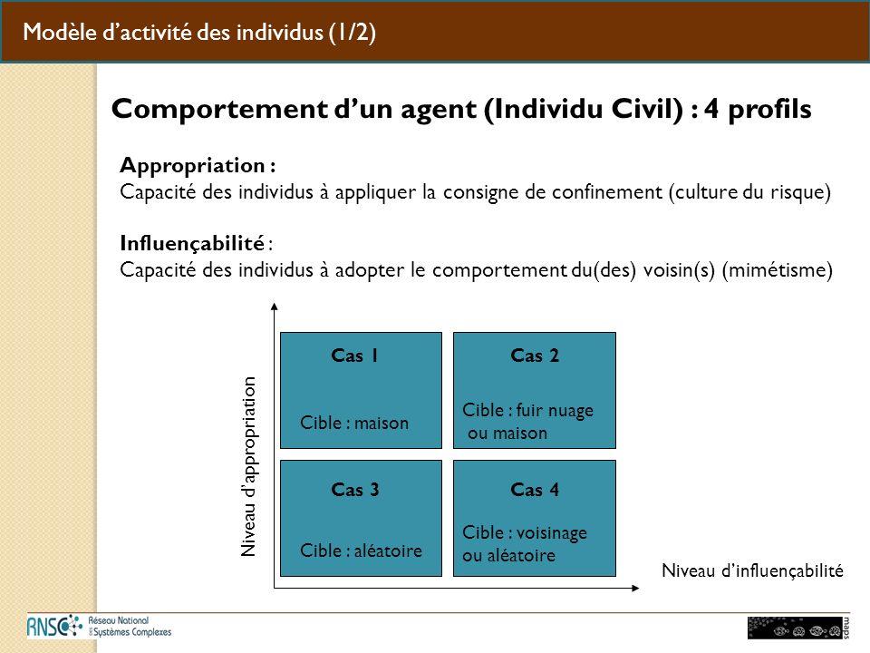 Modèle dactivité des individus (1/2) Comportement dun agent (Individu Civil) : 4 profils Niveau dappropriation Niveau dinfluençabilité Cas 1Cas 2 Cas 3Cas 4 Cible : maison Cible : fuir nuage ou maison Cible : aléatoire Cible : voisinage ou aléatoire Appropriation : Capacité des individus à appliquer la consigne de confinement (culture du risque) Influençabilité : Capacité des individus à adopter le comportement du(des) voisin(s) (mimétisme)