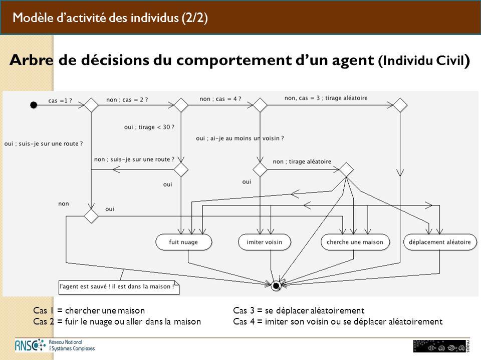 Modèle dactivité des individus (2/2) Arbre de décisions du comportement dun agent (Individu Civil ) Cas 1 = chercher une maison Cas 3 = se déplacer aléatoirement Cas 2 = fuir le nuage ou aller dans la maison Cas 4 = imiter son voisin ou se déplacer aléatoirement