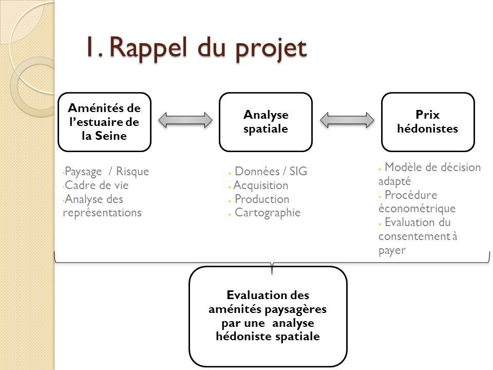 1. Rappel du projet Evaluation des aménités paysagères par une analyse hédoniste spatiale Aménités de lestuaire de la Seine Analyse spatiale Prix hédo