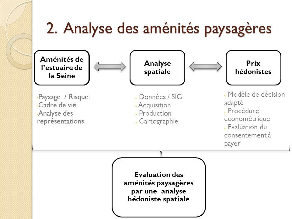 2. Analyse des aménités paysagères Evaluation des aménités paysagères par une analyse hédoniste spatiale Aménités de lestuaire de la Seine Analyse spa