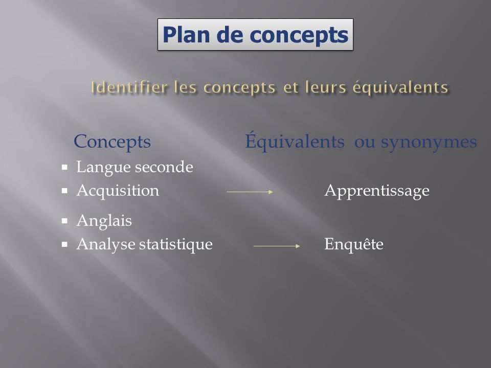 Concepts Équivalents ou synonymes Langue seconde AcquisitionApprentissage Anglais Analyse statistiqueEnquête Plan de concepts