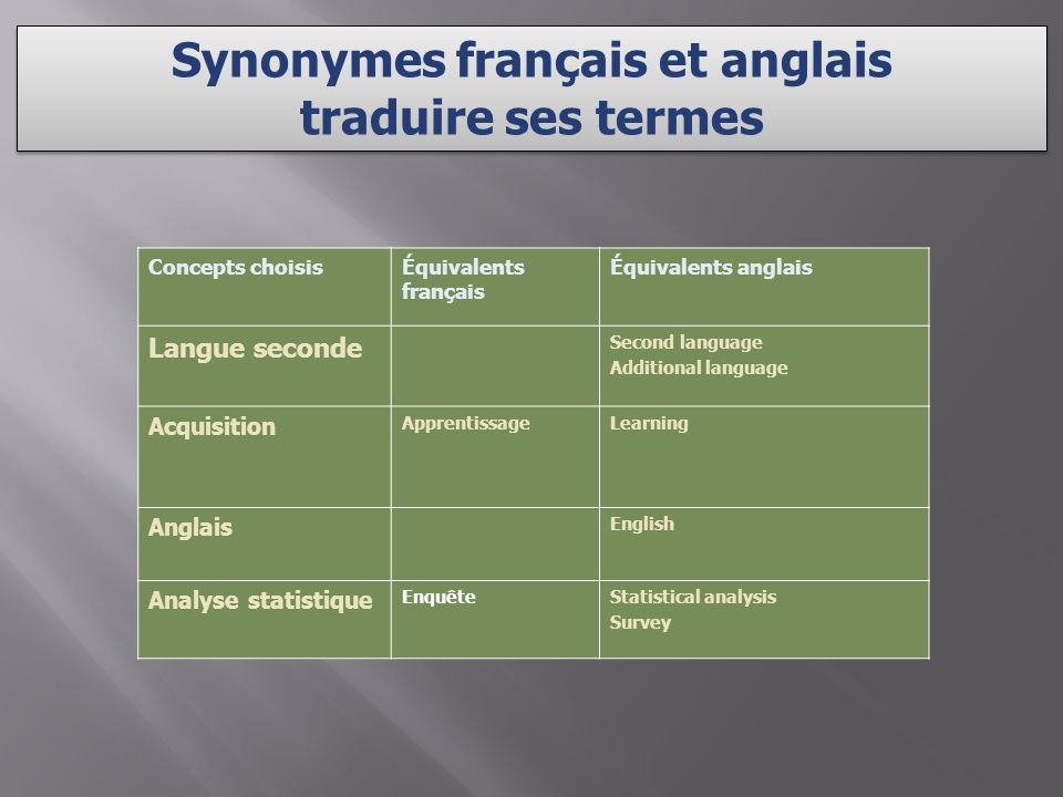 Concepts choisisÉquivalents français Équivalents anglais Langue seconde Second language Additional language Acquisition ApprentissageLearning Anglais English Analyse statistique EnquêteStatistical analysis Survey Synonymes français et anglais traduire ses termes