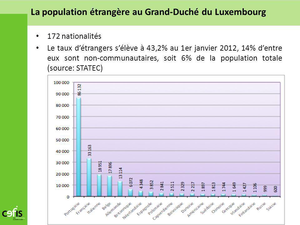 172 nationalités Le taux détrangers sélève à 43,2% au 1er janvier 2012, 14% dentre eux sont non-communautaires, soit 6% de la population totale (sourc