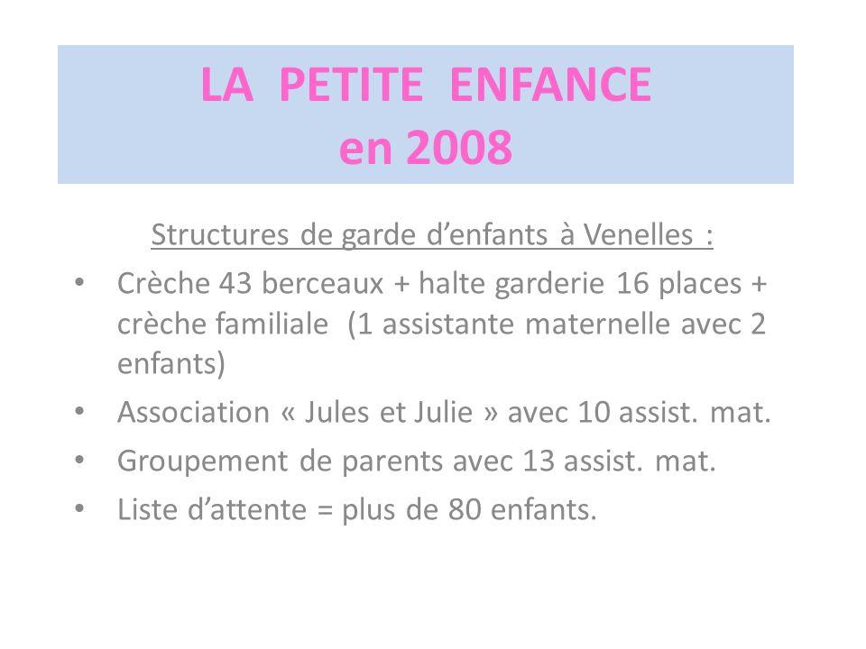 LA PETITE ENFANCE en 2008 Structures de garde denfants à Venelles : Crèche 43 berceaux + halte garderie 16 places + crèche familiale (1 assistante maternelle avec 2 enfants) Association « Jules et Julie » avec 10 assist.