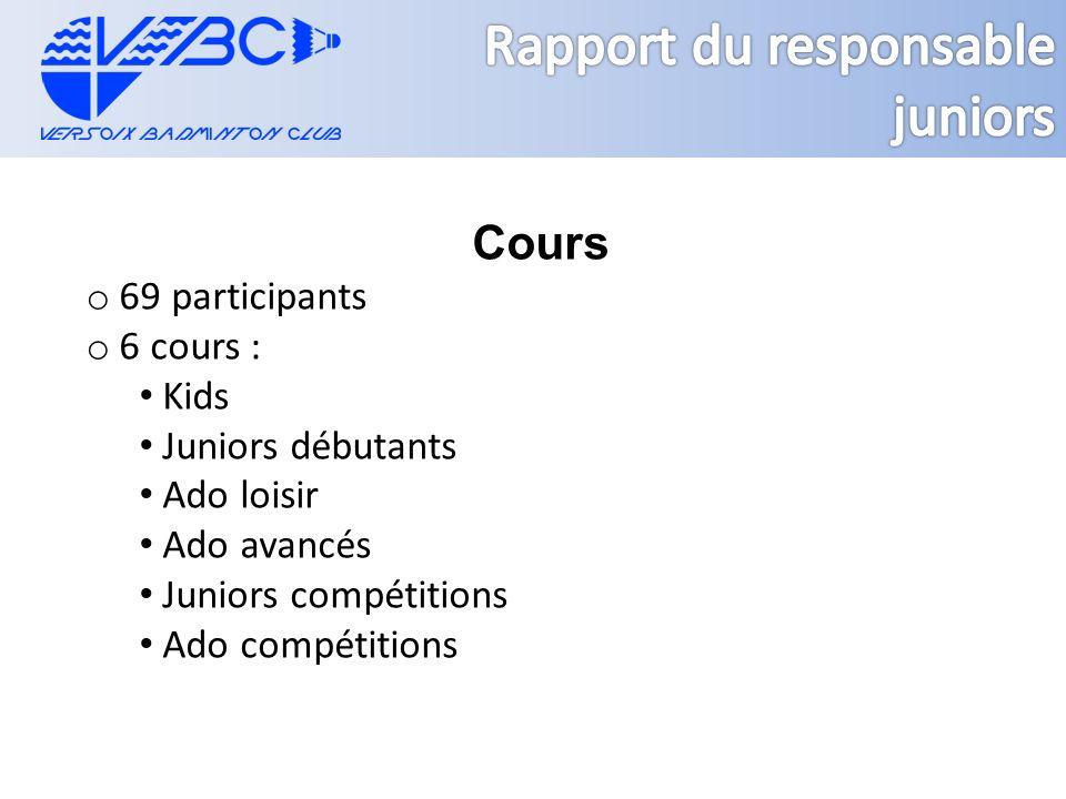 Cours o 69 participants o 6 cours : Kids Juniors débutants Ado loisir Ado avancés Juniors compétitions Ado compétitions