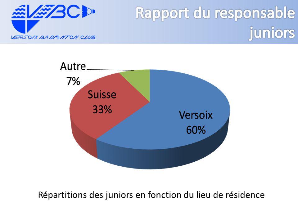 Répartitions des juniors en fonction du lieu de résidence