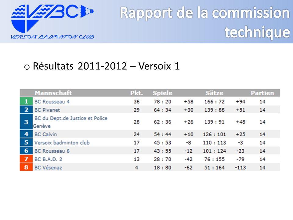 o Résultats 2011-2012 – Versoix 1