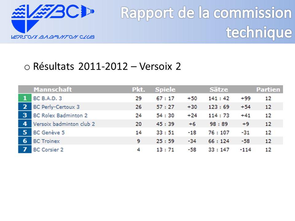 o Résultats 2011-2012 – Versoix 2