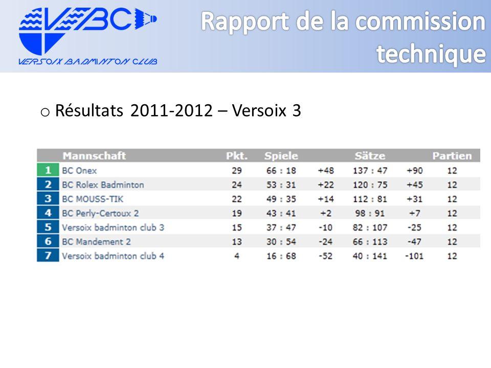 o Résultats 2011-2012 – Versoix 3