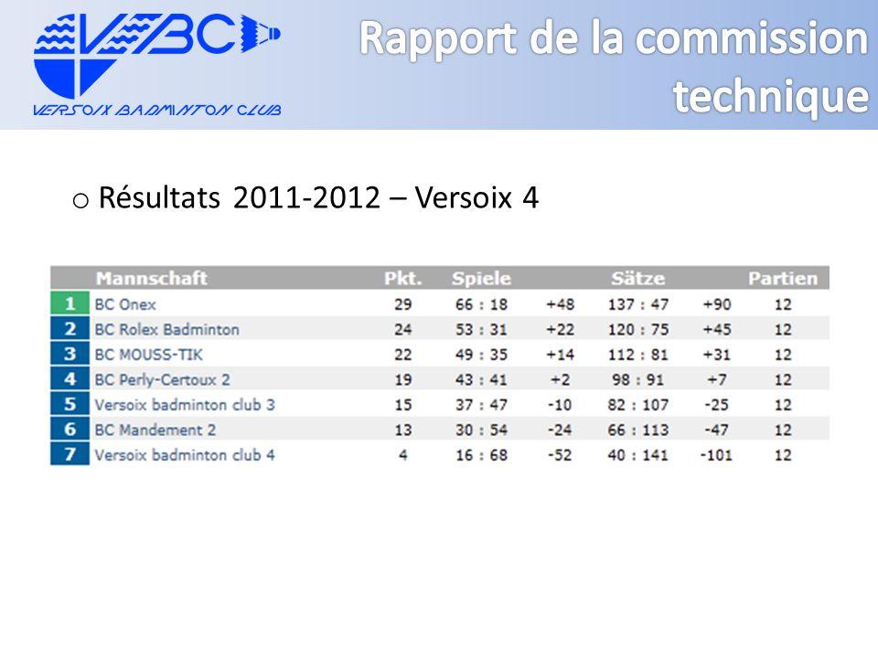 o Résultats 2011-2012 – Versoix 4