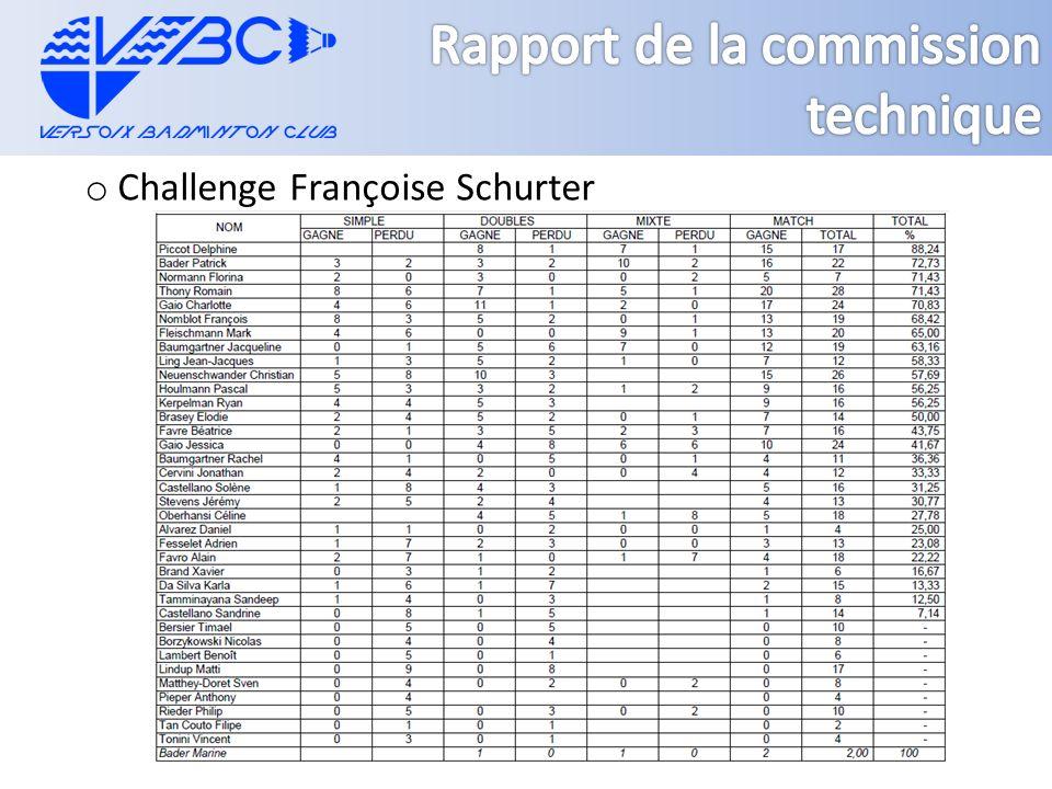 o Challenge Françoise Schurter