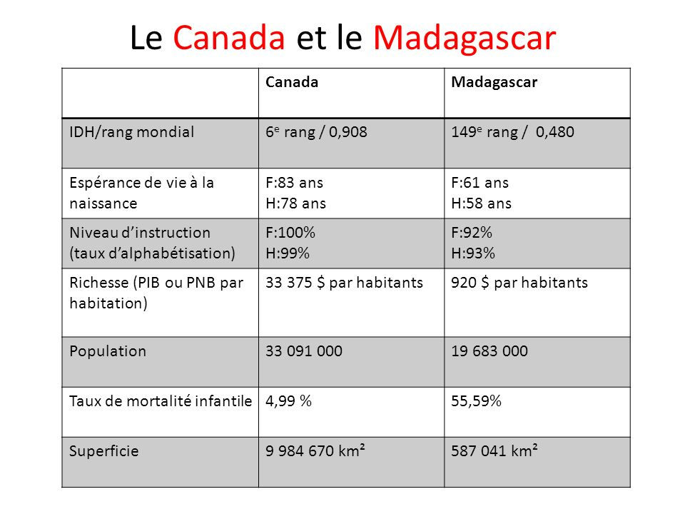 CanadaMadagascar IDH/rang mondial6 e rang / 0,908149 e rang / 0,480 Espérance de vie à la naissance F:83 ans H:78 ans F:61 ans H:58 ans Niveau dinstruction (taux dalphabétisation) F:100% H:99% F:92% H:93% Richesse (PIB ou PNB par habitation) 33 375 $ par habitants920 $ par habitants Population33 091 00019 683 000 Taux de mortalité infantile4,99 %55,59% Superficie9 984 670 km²587 041 km² Le Canada et le Madagascar