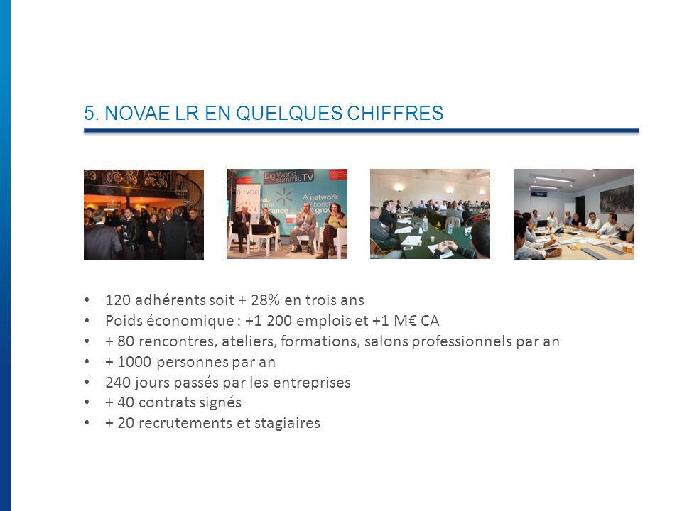 5. NOVAE LR EN QUELQUES CHIFFRES 120 adhérents soit + 28% en trois ans Poids économique : +1 200 emplois et +1 M CA + 80 rencontres, ateliers, formati