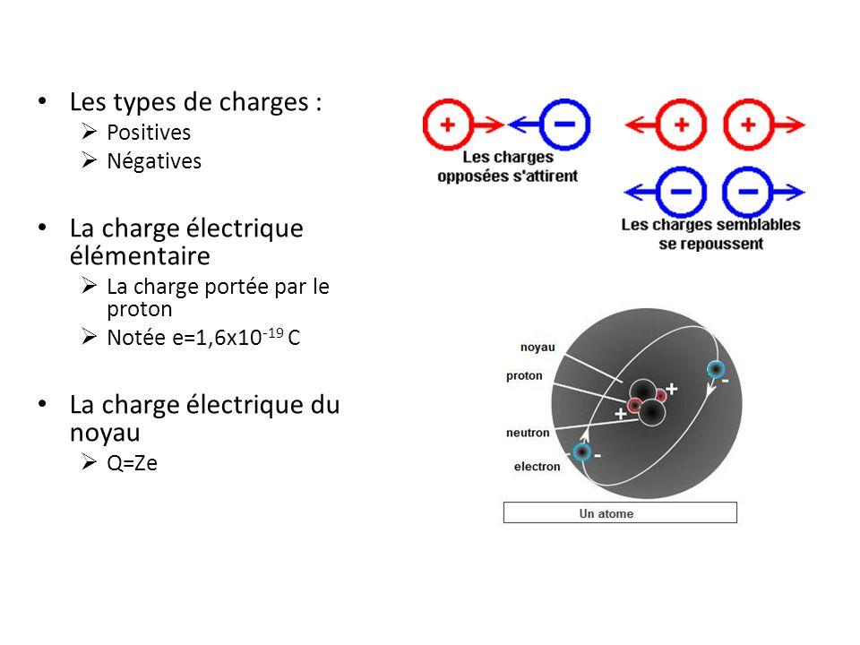 Les types de charges : Positives Négatives La charge électrique élémentaire La charge portée par le proton Notée e=1,6x10 -19 C La charge électrique d