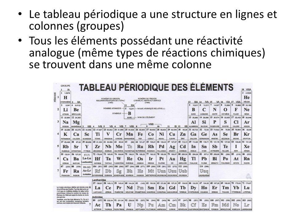 Le tableau périodique a une structure en lignes et colonnes (groupes) Tous les éléments possédant une réactivité analogue (même types de réactions chi