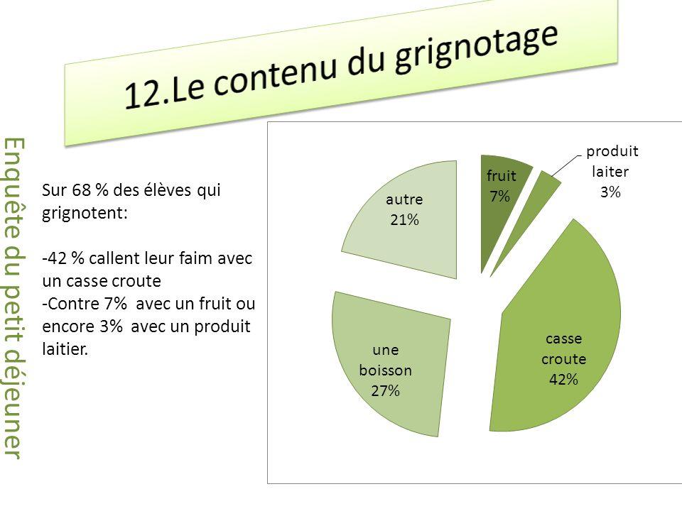 Sur 68 % des élèves qui grignotent: -42 % callent leur faim avec un casse croute -Contre 7% avec un fruit ou encore 3% avec un produit laitier.