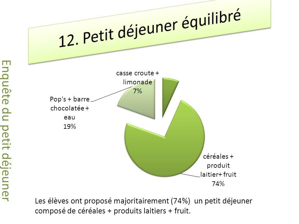 Les élèves ont proposé majoritairement (74%) un petit déjeuner composé de céréales + produits laitiers + fruit.