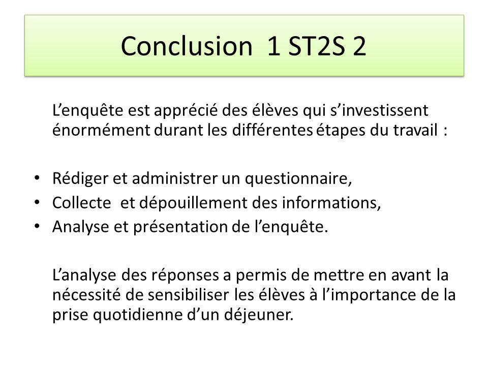 Conclusion 1 ST2S 2 Lenquête est apprécié des élèves qui sinvestissent énormément durant les différentes étapes du travail : Rédiger et administrer un questionnaire, Collecte et dépouillement des informations, Analyse et présentation de lenquête.