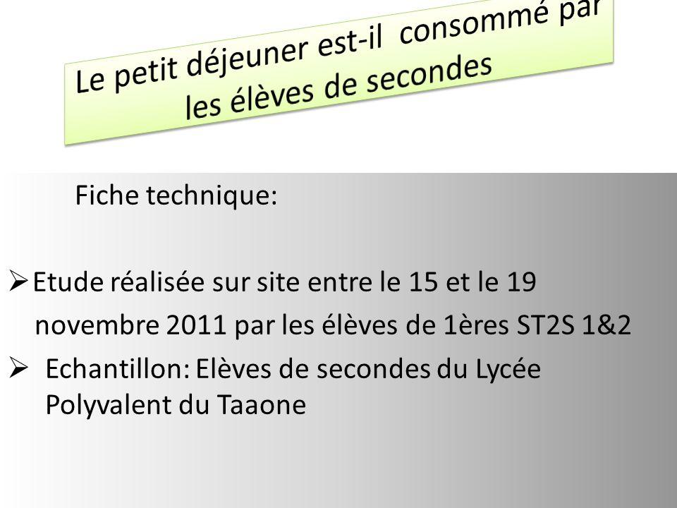 Fiche technique: Etude réalisée sur site entre le 15 et le 19 novembre 2011 par les élèves de 1ères ST2S 1&2 Echantillon: Elèves de secondes du Lycée Polyvalent du Taaone
