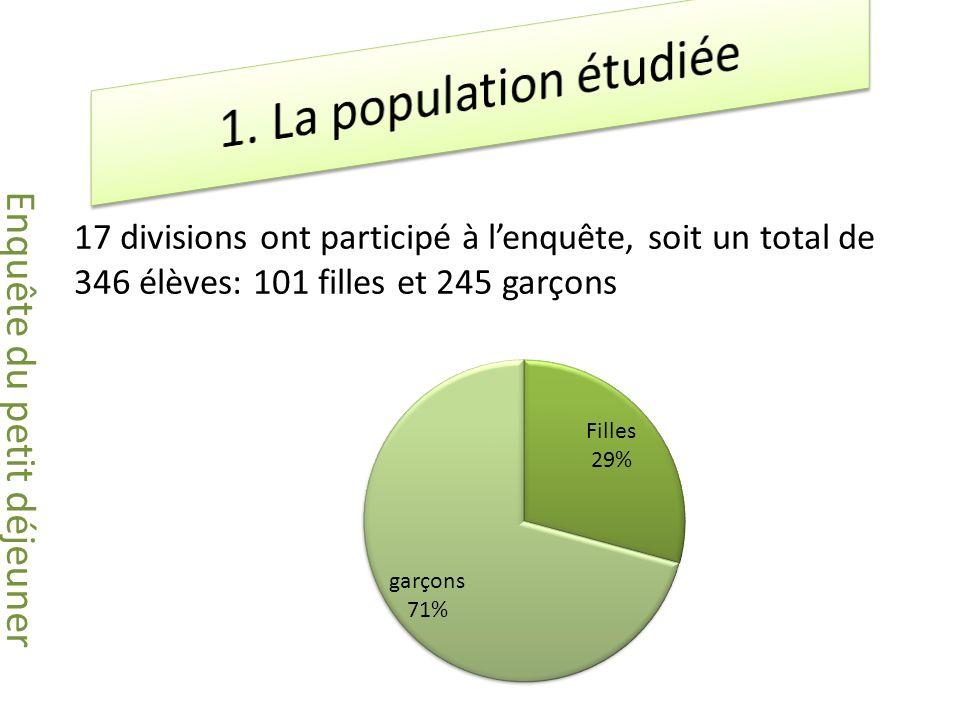 17 divisions ont participé à lenquête, soit un total de 346 élèves: 101 filles et 245 garçons Enquête du petit déjeuner