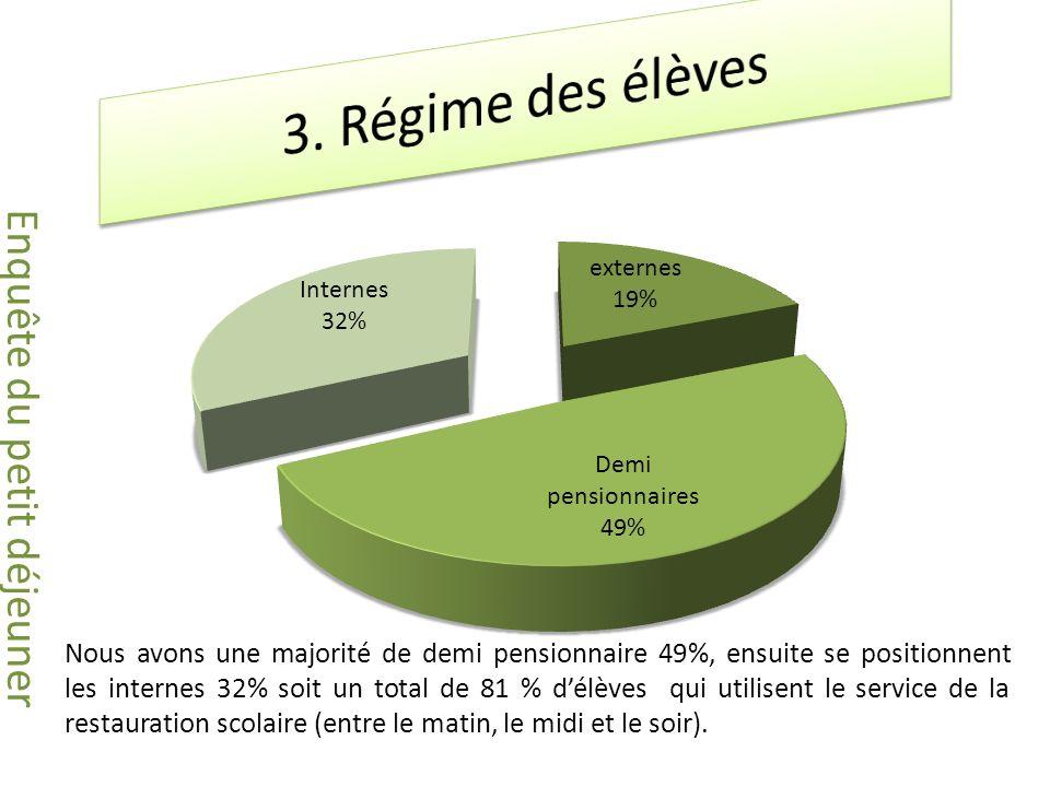 Nous avons une majorité de demi pensionnaire 49%, ensuite se positionnent les internes 32% soit un total de 81 % délèves qui utilisent le service de la restauration scolaire (entre le matin, le midi et le soir).