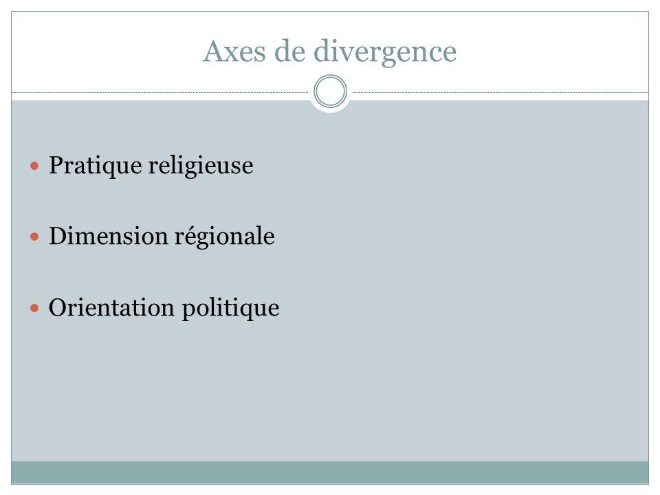 Axes de divergence Pratique religieuse Dimension régionale Orientation politique