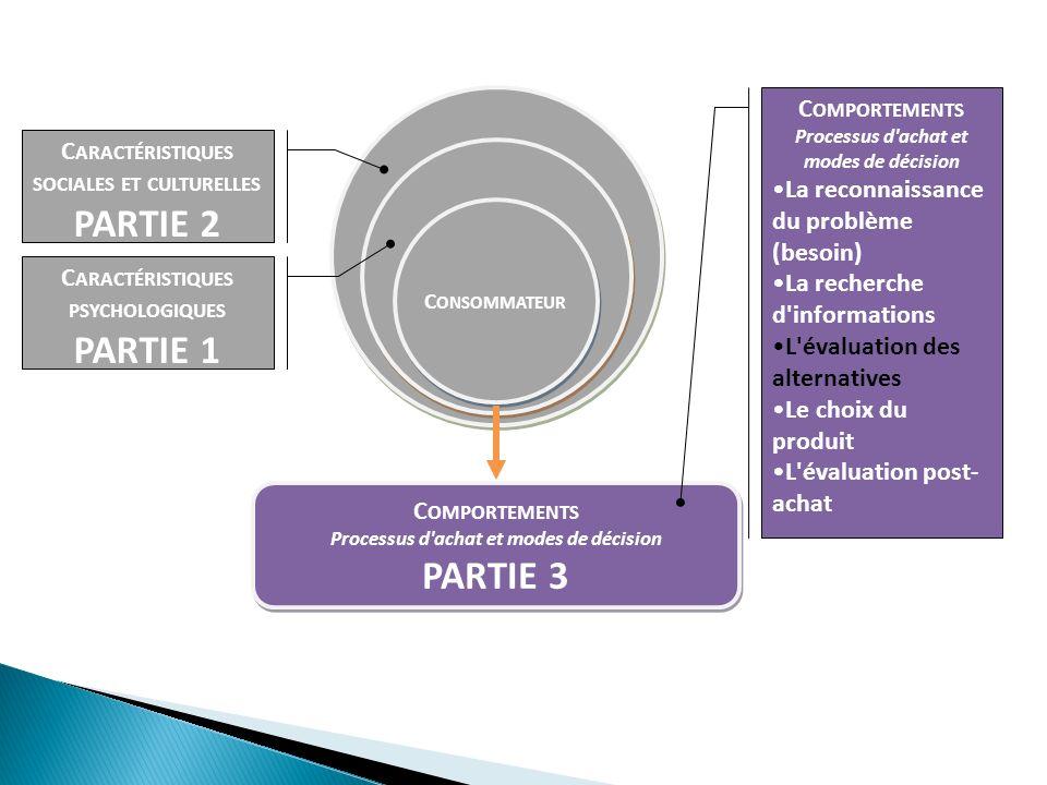 C ONSOMMATEUR C ARACTÉRISTIQUES SOCIALES ET CULTURELLES PARTIE 2 C ARACTÉRISTIQUES PSYCHOLOGIQUES PARTIE 1 1 C OMPORTEMENTS Processus d'achat et modes