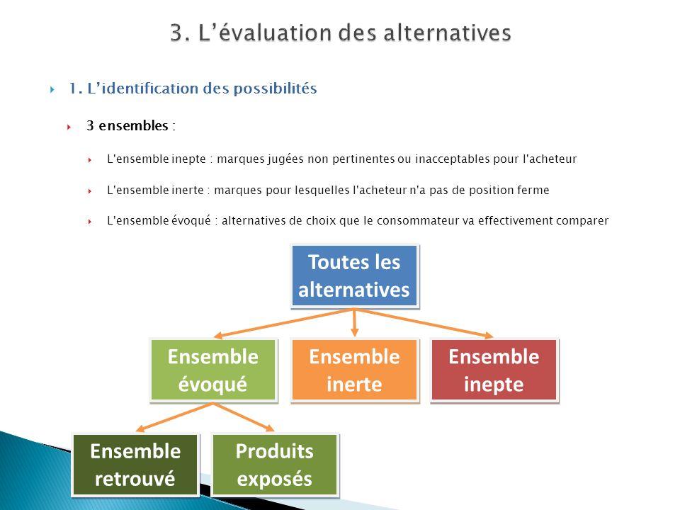 1. Lidentification des possibilités 3 ensembles : L'ensemble inepte : marques jugées non pertinentes ou inacceptables pour l'acheteur L'ensemble inert