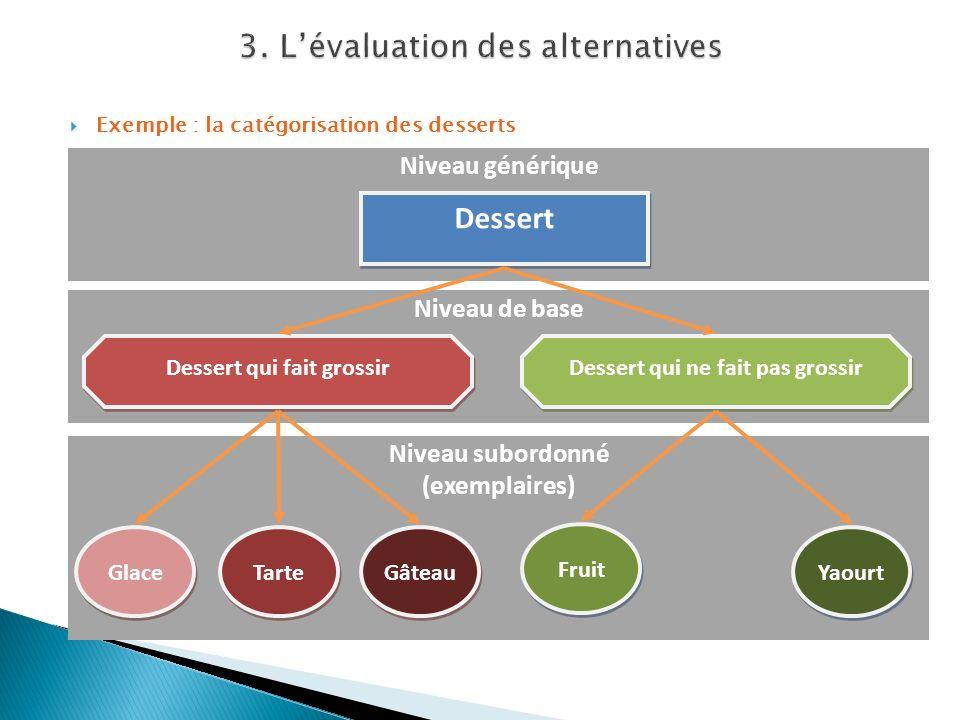 Exemple : la catégorisation des desserts Niveau subordonné (exemplaires) Niveau de base Niveau générique Dessert Dessert qui fait grossir Dessert qui