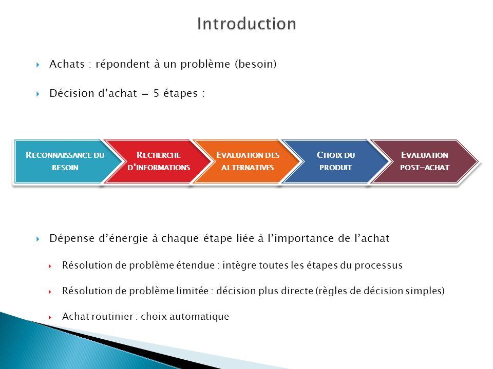 Achats : répondent à un problème (besoin) Décision dachat = 5 étapes : Dépense dénergie à chaque étape liée à limportance de lachat Résolution de prob