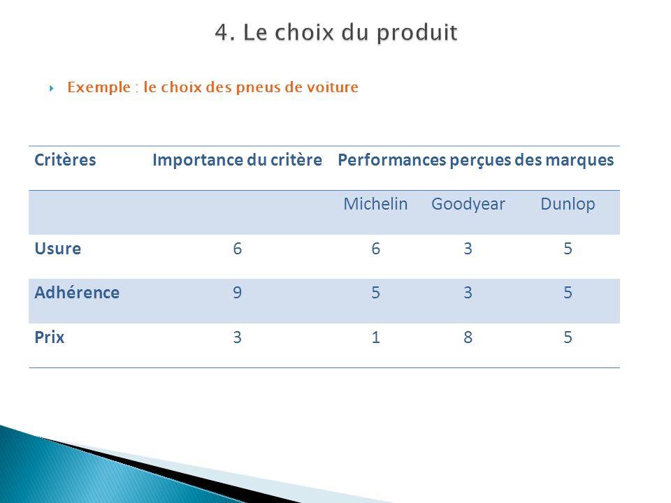 Exemple : le choix des pneus de voiture CritèresImportance du critèrePerformances perçues des marques MichelinGoodyearDunlop Usure6635 Adhérence9535 P
