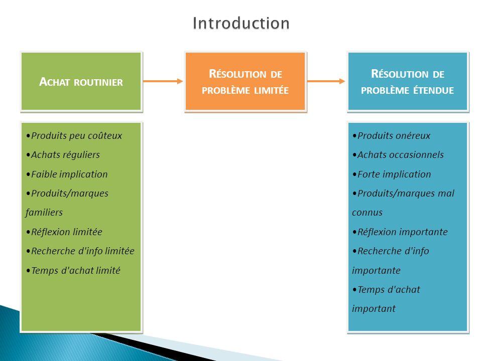 C ONSOMMATEUR C ARACTÉRISTIQUES SOCIALES ET CULTURELLES PARTIE 2 C ARACTÉRISTIQUES PSYCHOLOGIQUES PARTIE 1 1 C OMPORTEMENTS Processus d achat et modes de décision PARTIE 3 C OMPORTEMENTS Processus d achat et modes de décision PARTIE 3 C OMPORTEMENTS Processus d achat et modes de décision La reconnaissance du problème (besoin) La recherche d informations L évaluation des alternatives Le choix du produit L évaluation post- achat